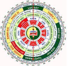 Bảng tra Mệnh Niên và mệnh cung của từng năm