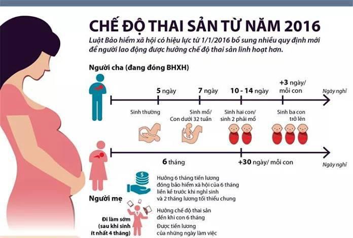 Chế độ thai sản trong công an nhân dân